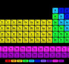 Whats new at science notes periodic tables and more science 30 printable periodic tables for chemistry urtaz Gallery