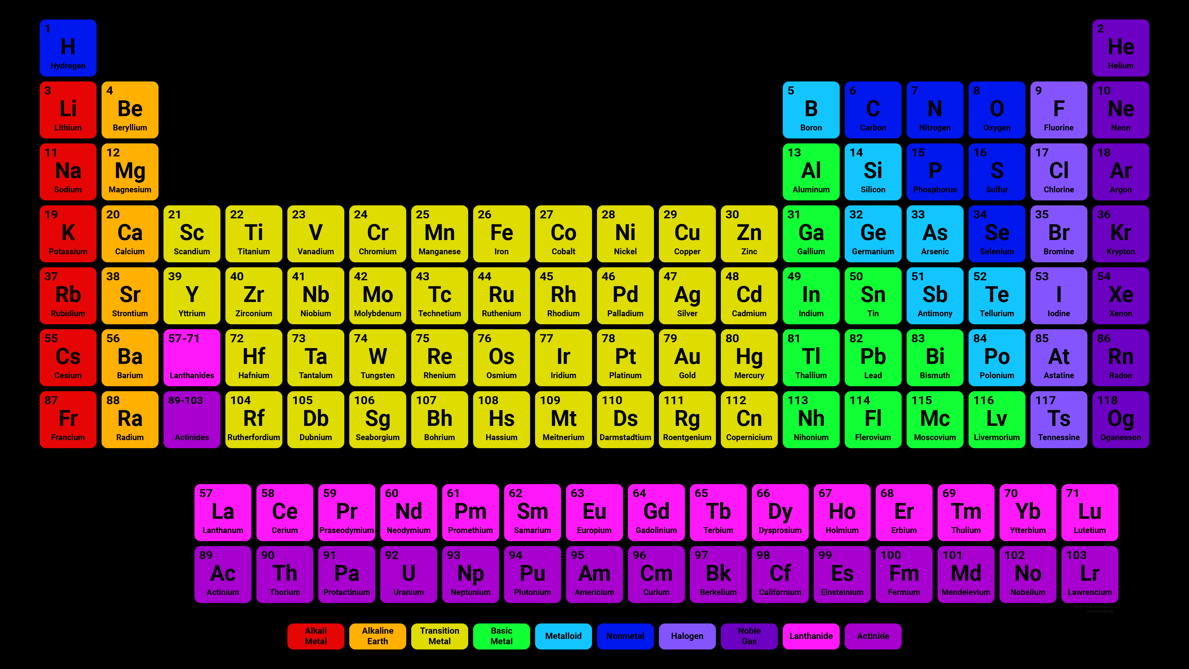 Simple Colorful Periodic Table with Black Background