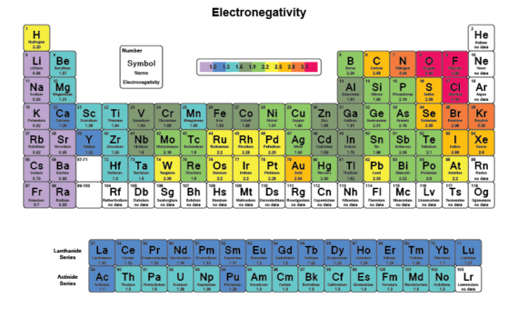 Periodic Table of Electronegativity