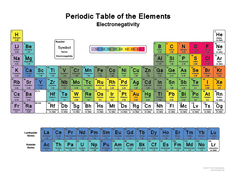 List Of Electronegativity Values Of The Elements