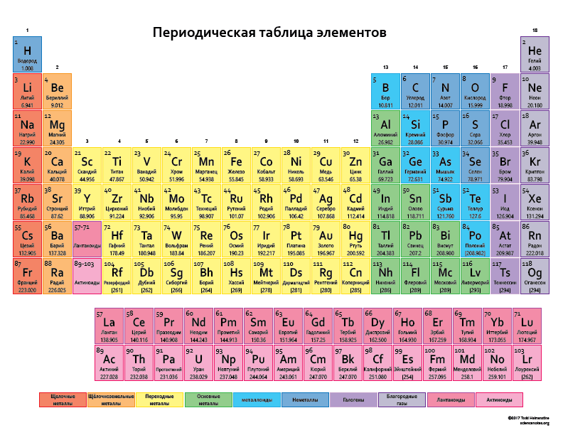 Periodic table periodic table elements list in for Table des elements