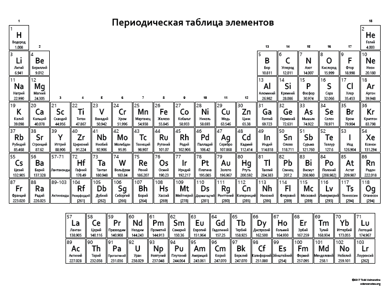 Periodicheskaya tablitsa elementov russian periodic table periodicheskaya tablitsa elementov bw this periodic table urtaz Images