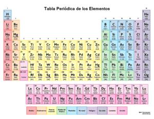 Tabla Periódica de los Elementos con 118 Elementos
