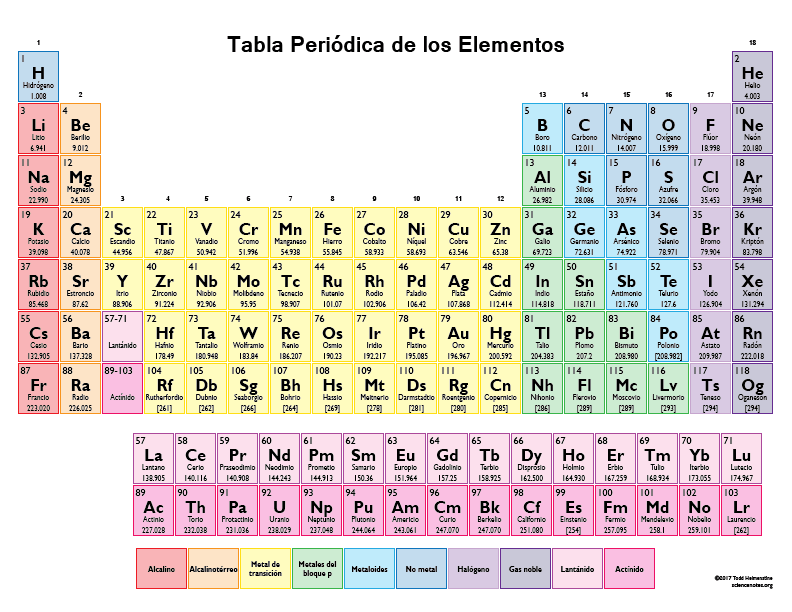 Element List In Spanish