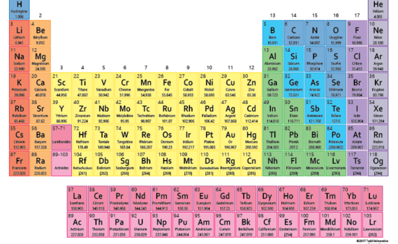 The periodic table in other countries may have different element names and symbols from what you're used to.