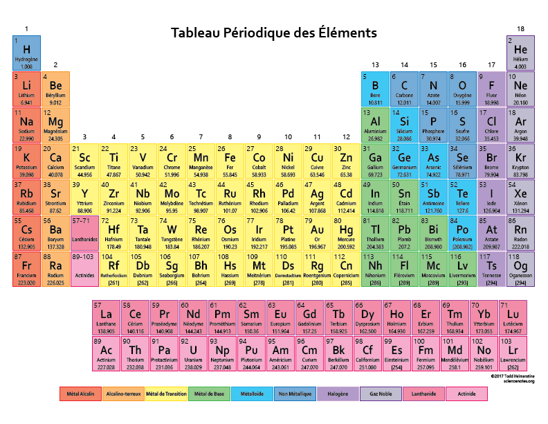 Tableau p riodique des l ments french periodic table for I tableau periodique