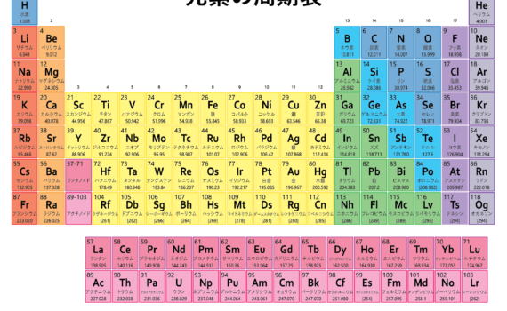 Elements archives science notes and projects list of elements in japanese urtaz Gallery