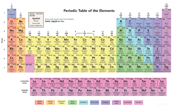 Periodic Table Works 2017
