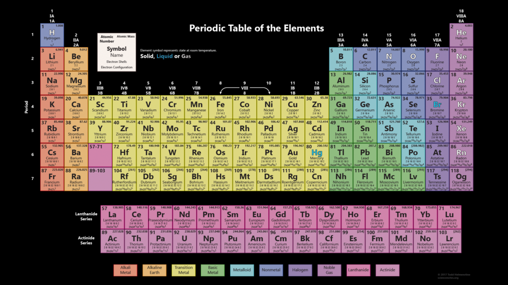 Periodic table works with 118 elements black background for 118 periodic table