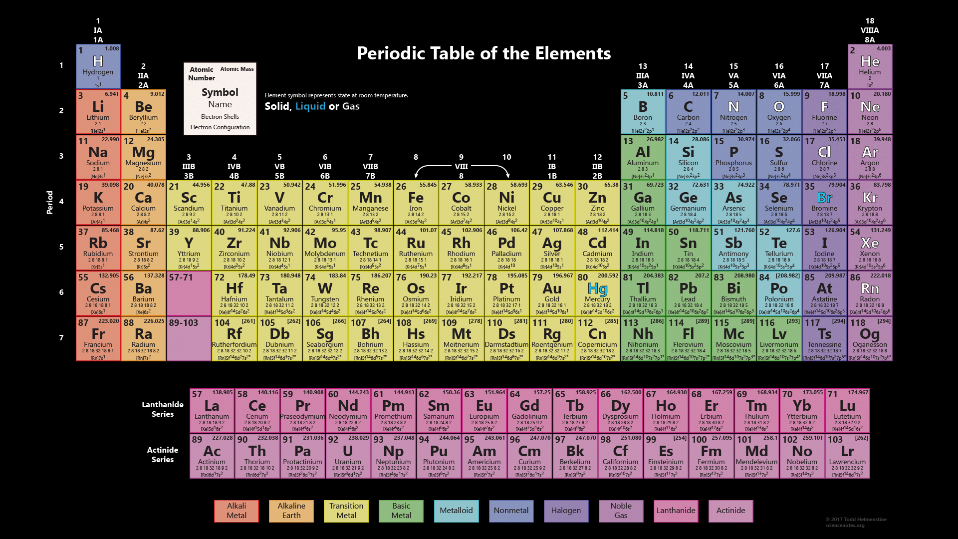 Periodic Table Works With 118 Elements - Black Background