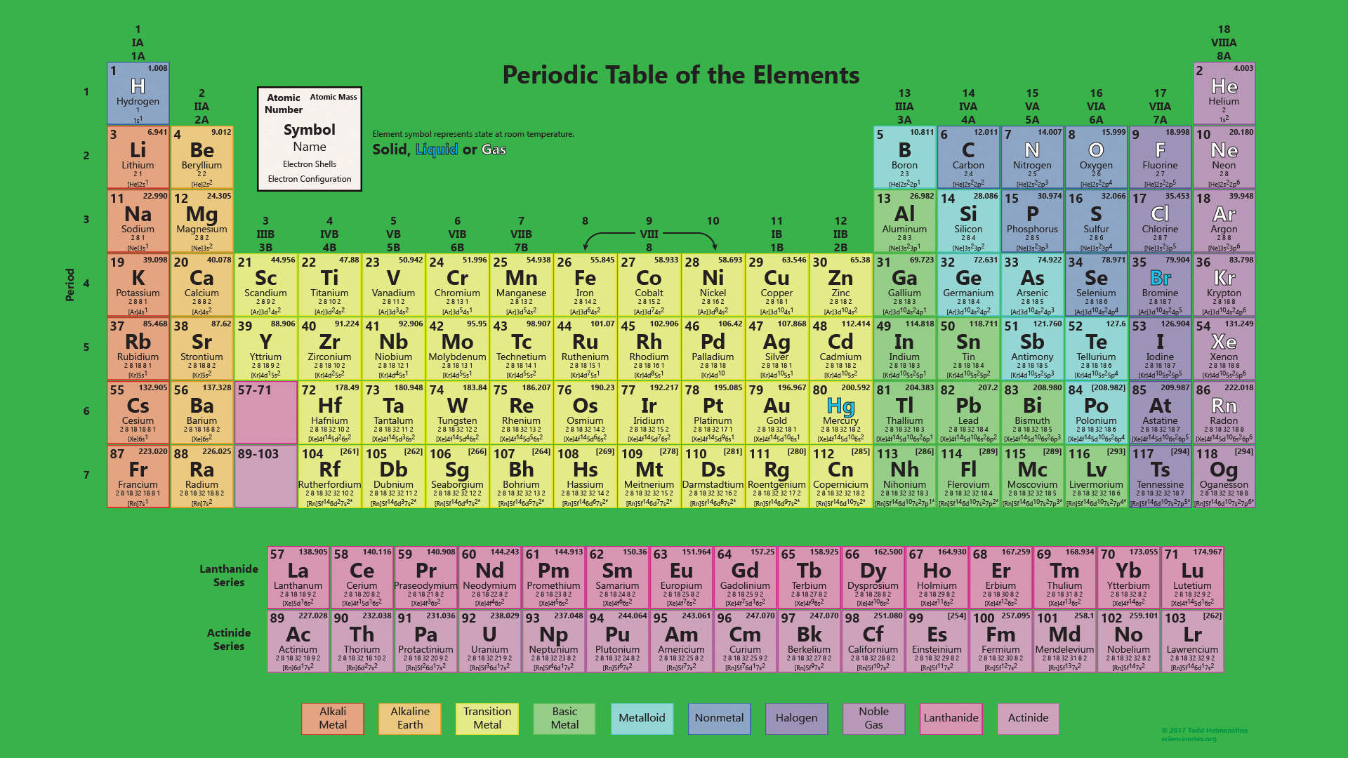 Periodic Table Works With 118 Elements Wallpaper