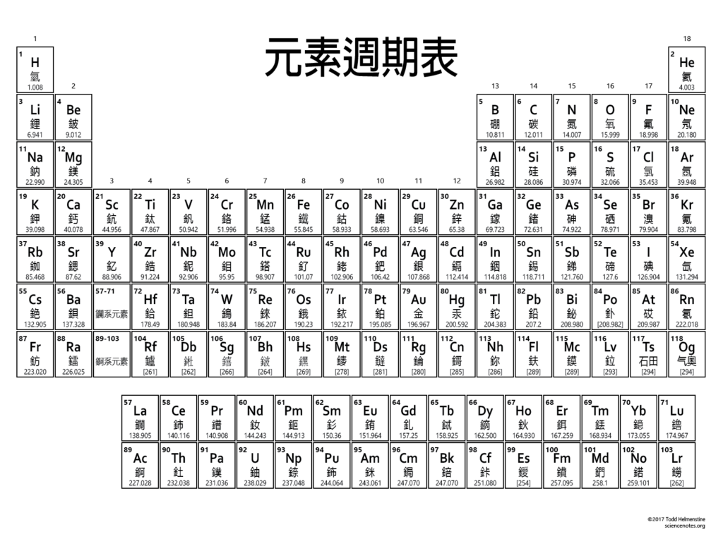 Chinese Printable Periodic Table