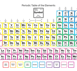 Periodic table urtaz Images
