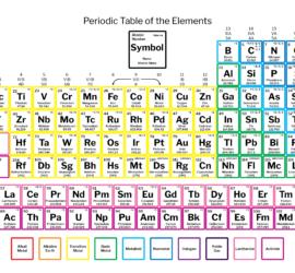 Periodic table urtaz Gallery