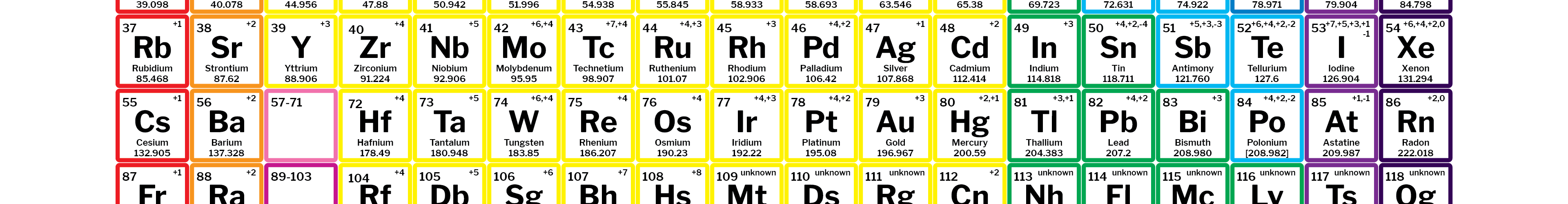 Whats new at science notes periodic tables and more science periodic table with charges 118 elements urtaz Images