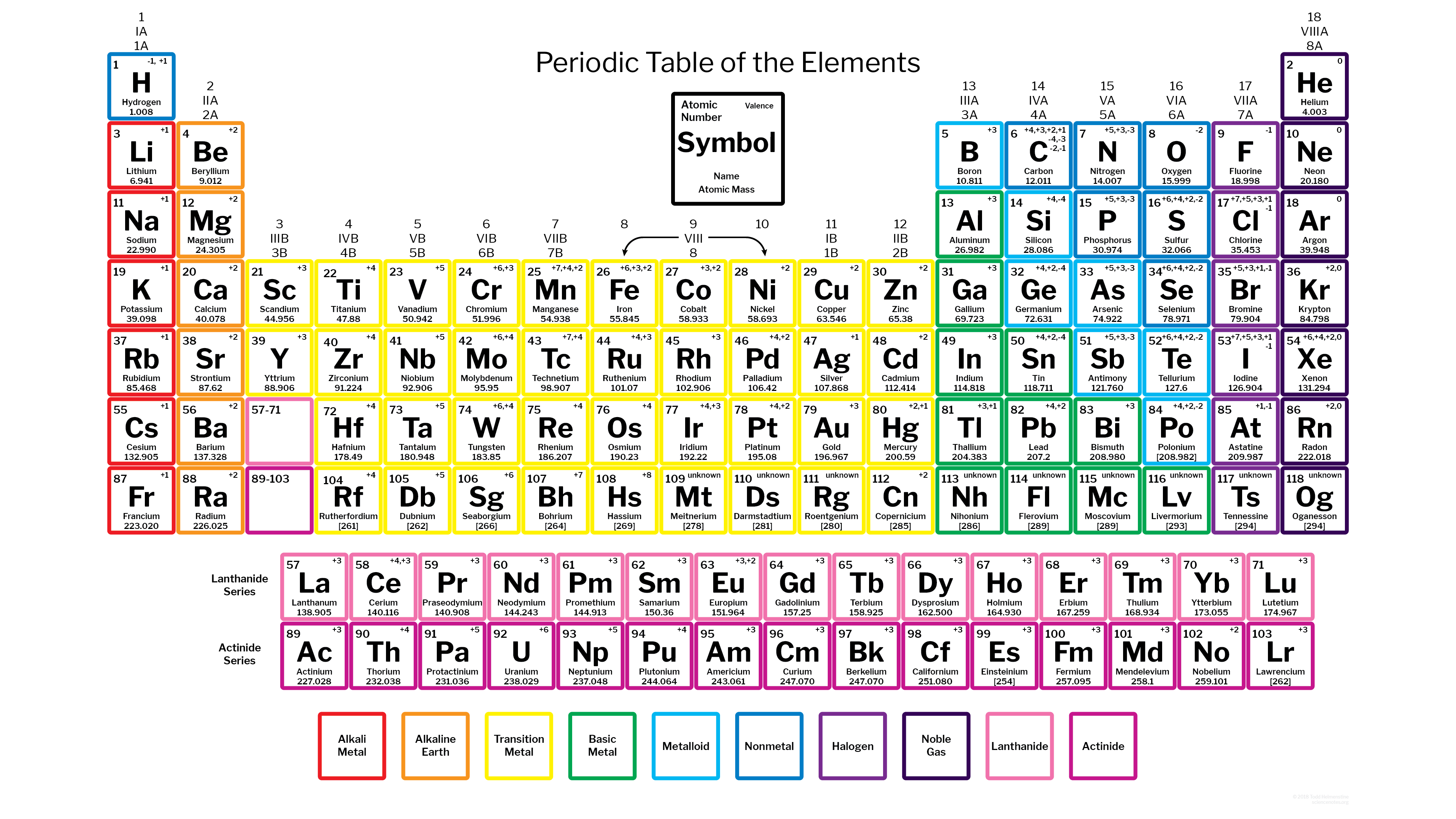 Periodic table with charges 118 elements for 110 element in periodic table