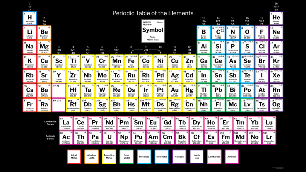 Periodic Table with 118 Elements and Charges Wallpaper with Black Background