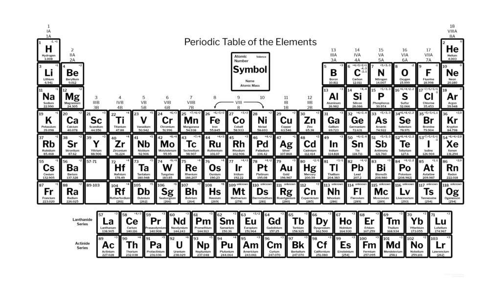 Black and White Periodic Table with 118 Elements and Charges