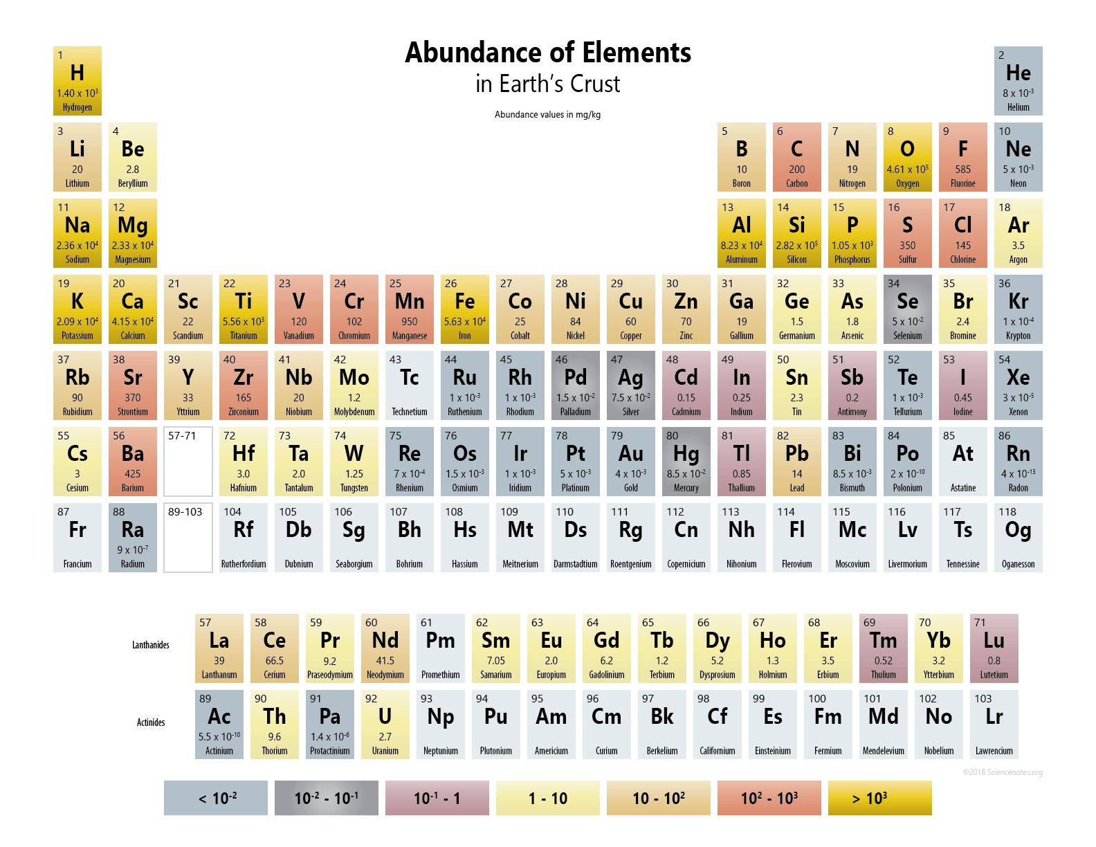 Abundance of Elements Earth Crust Periodic Table