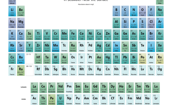 Seawater Element Abundance