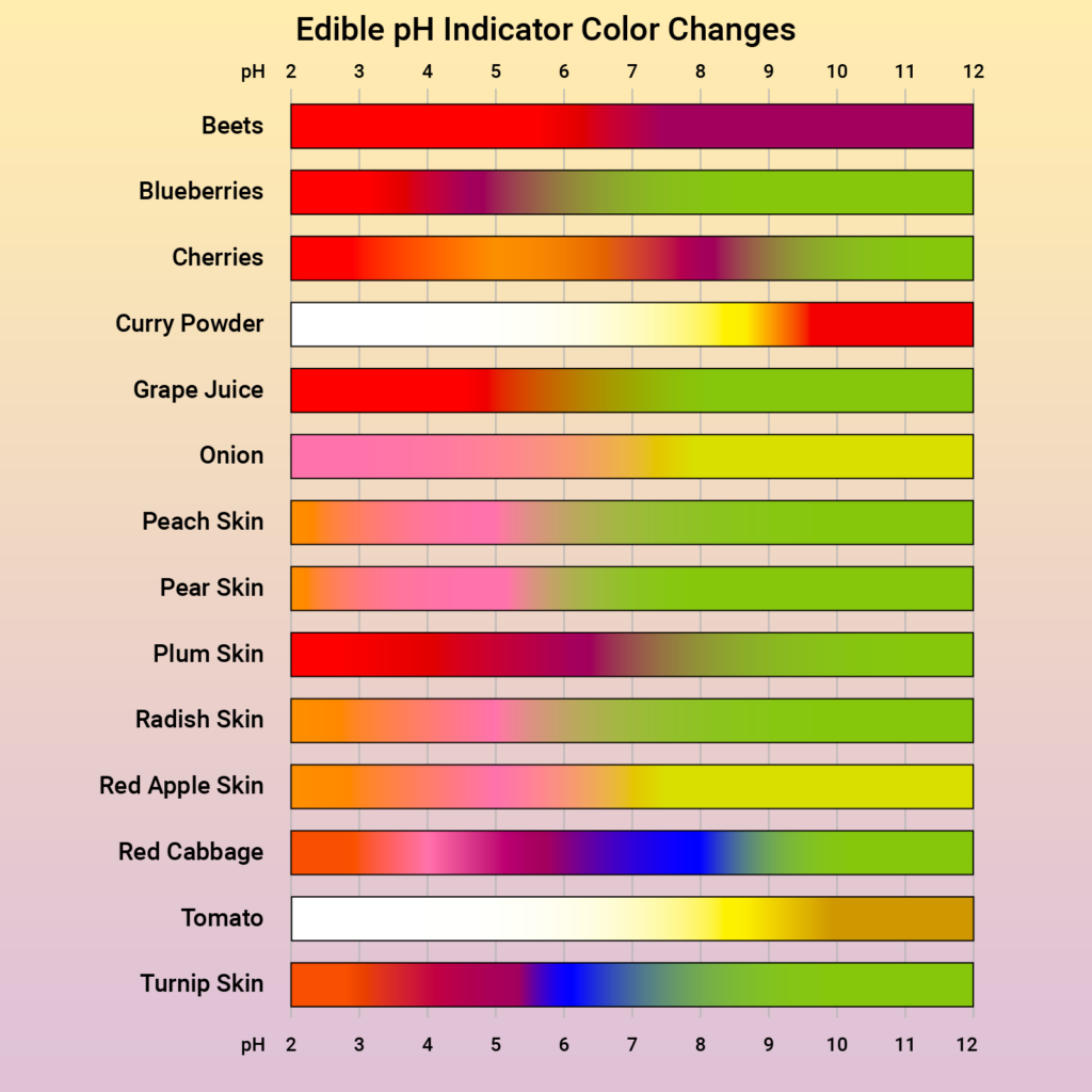 Table of Edible pH Indicators (Todd Helmenstine)
