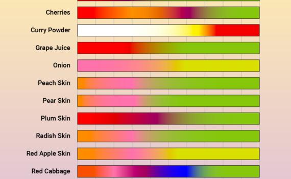 Table of Edible pH Indicators (Todd Helmenstine)