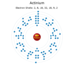 Electron Levels of an Actinium Atom