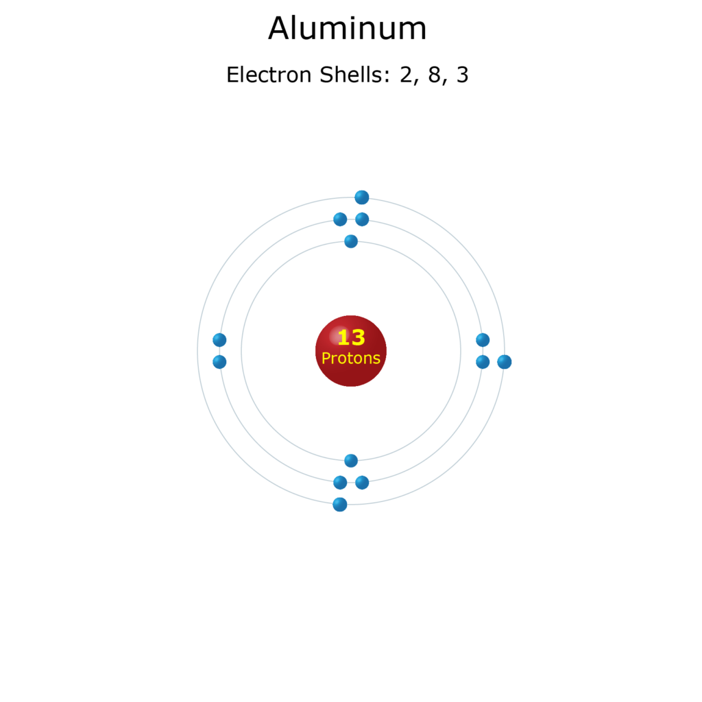 Electron Levels of an Aluminum Atom