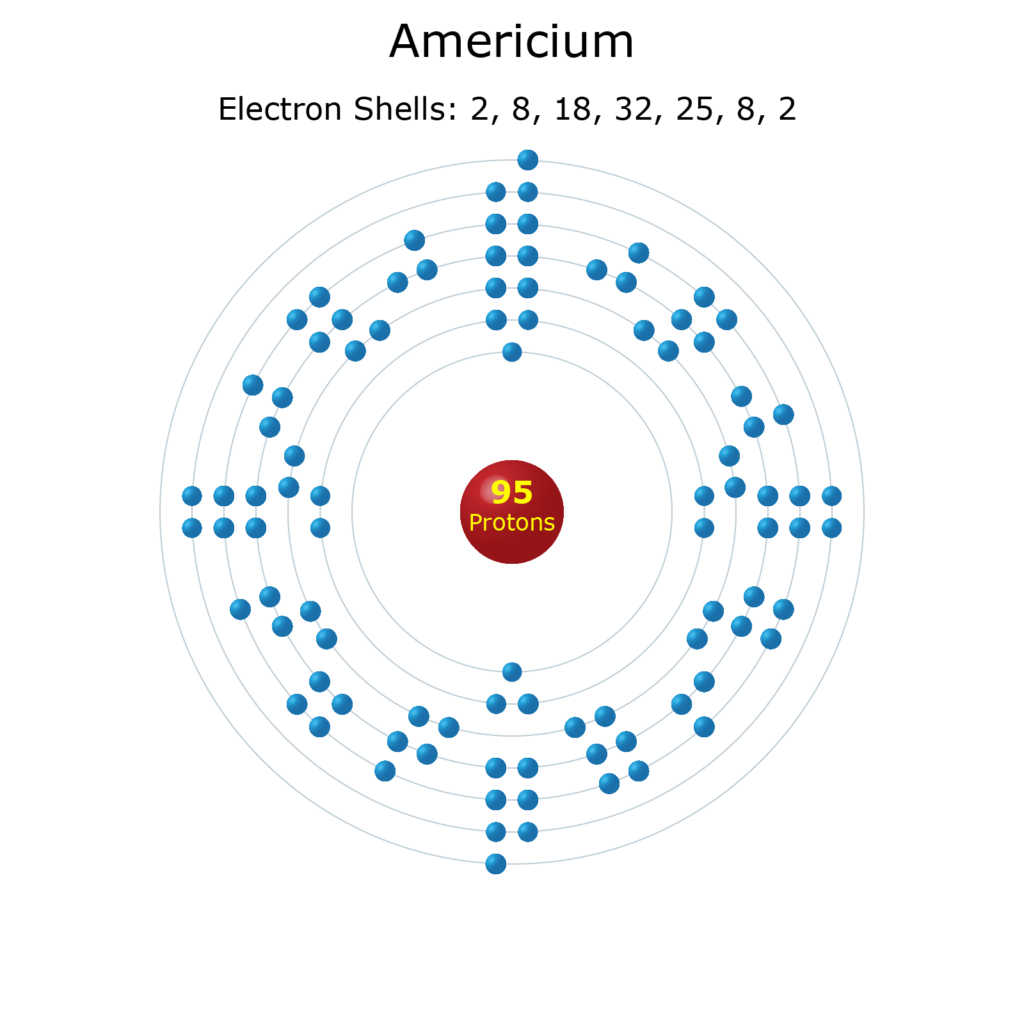 Electron Levels of an Americium Atom