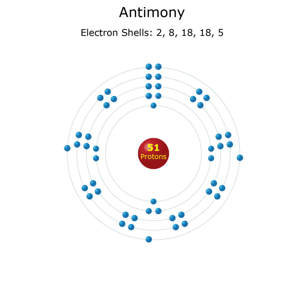 Electron Levels of an Antimony Atom
