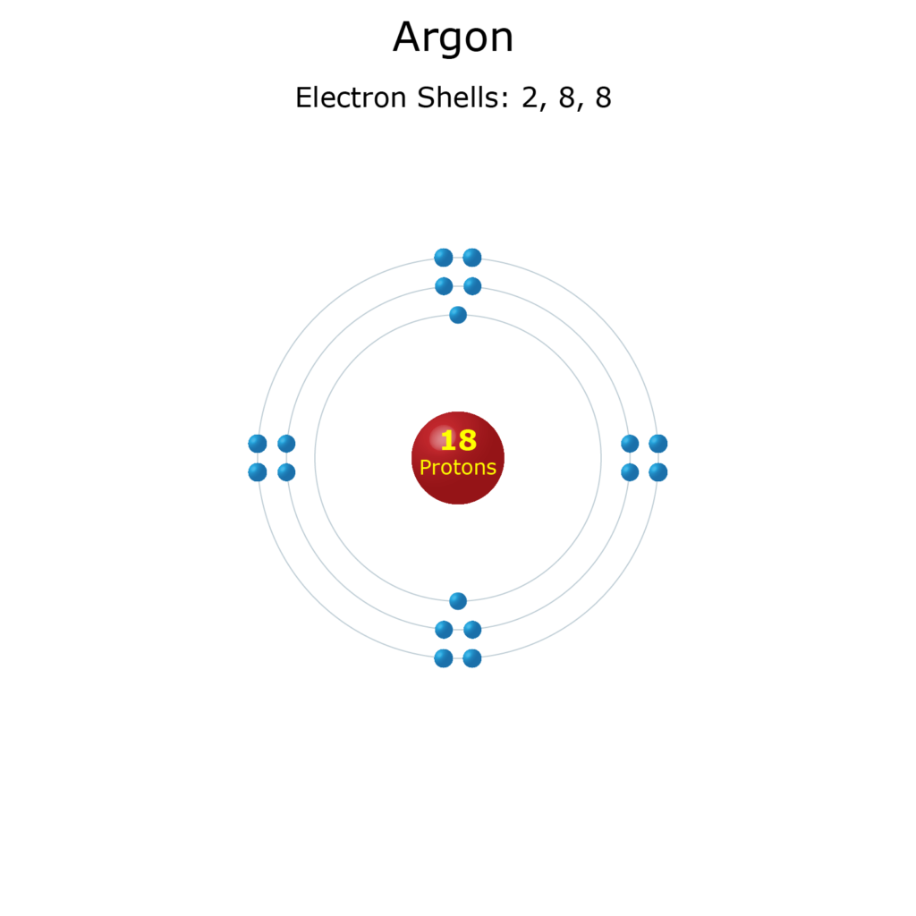 Electron Levels of an Argon Atom