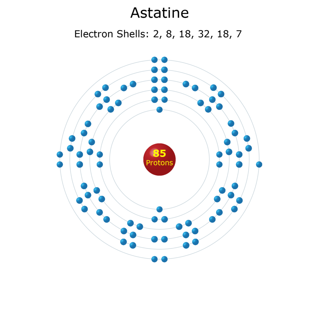 Electron Levels of an Astatine Atom