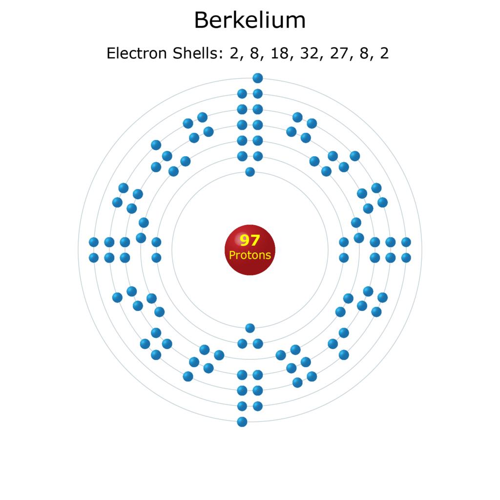 Electron Levels of a Berkelium Atom