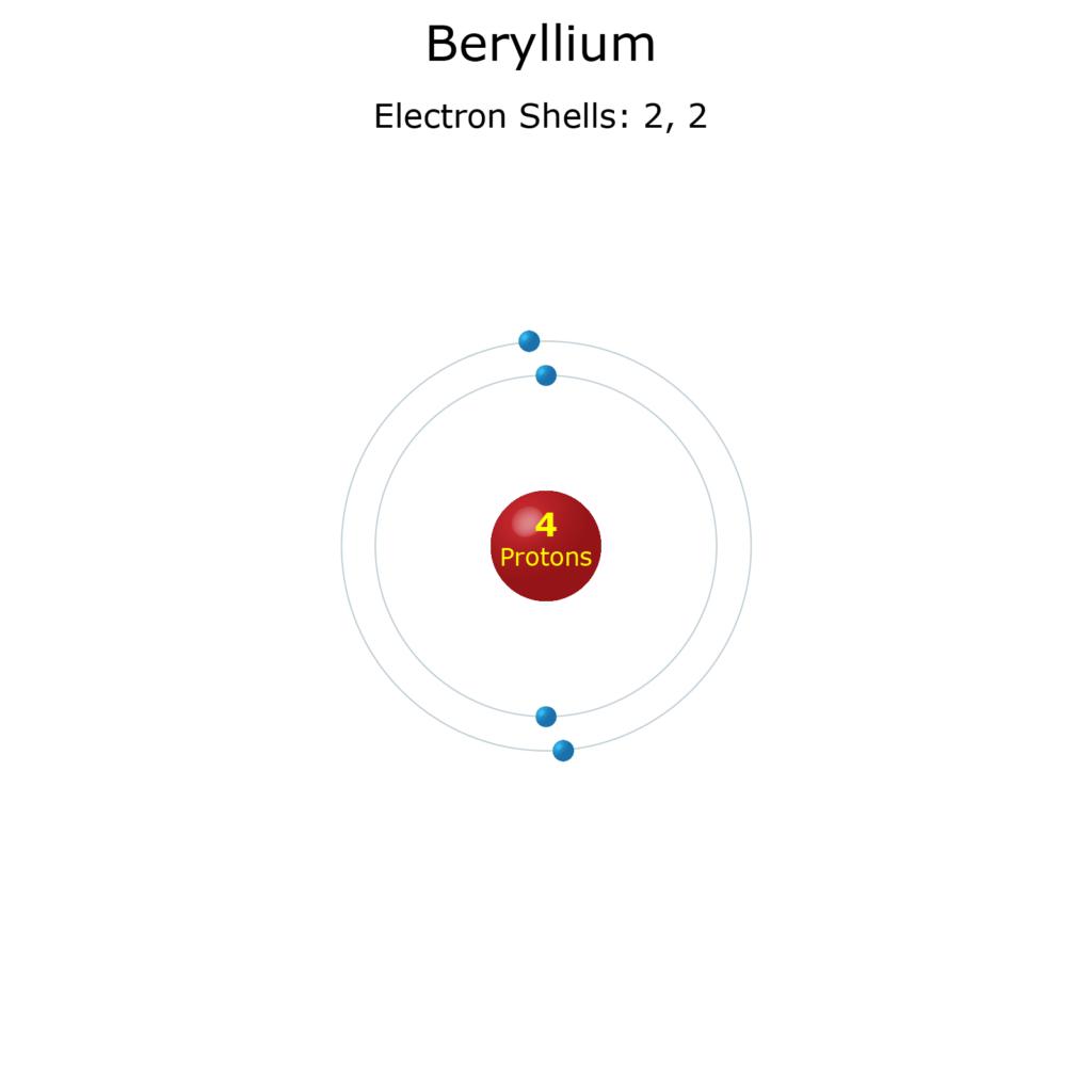 Electron Levels of a Beryllium Atom