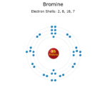 Electron Levels of a Bromine Atom