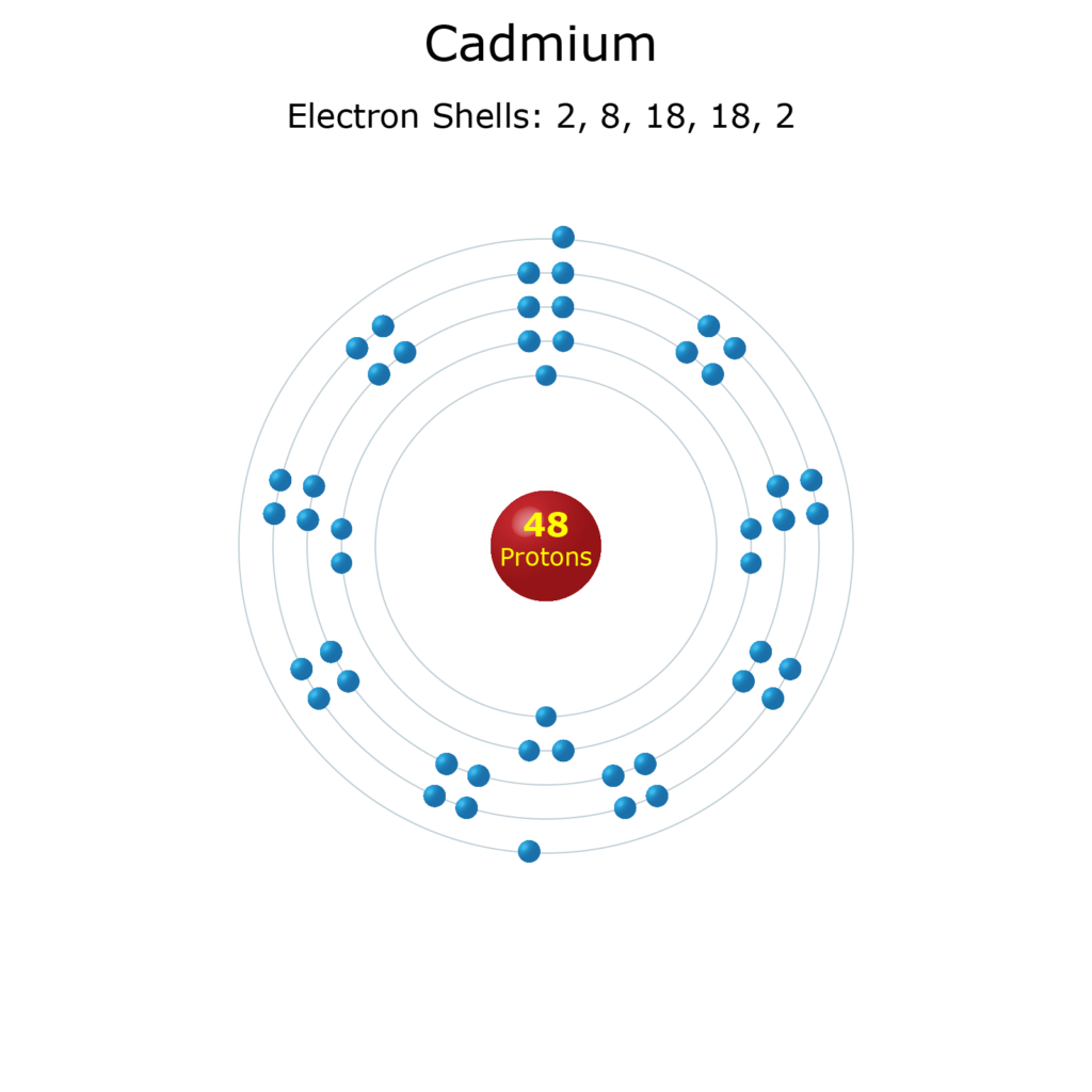 Electron Levels of a Cadmium Atom