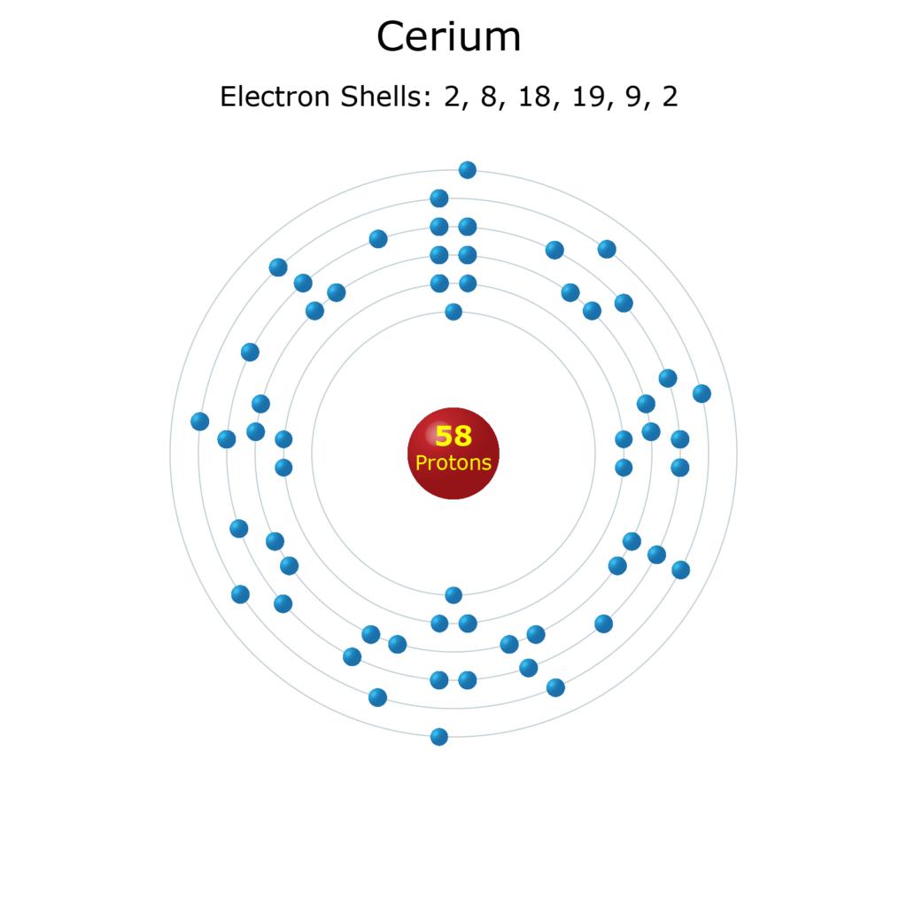 Electron Levels of a Cerium Atom