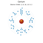 Electron Levels of a Cerium Atom