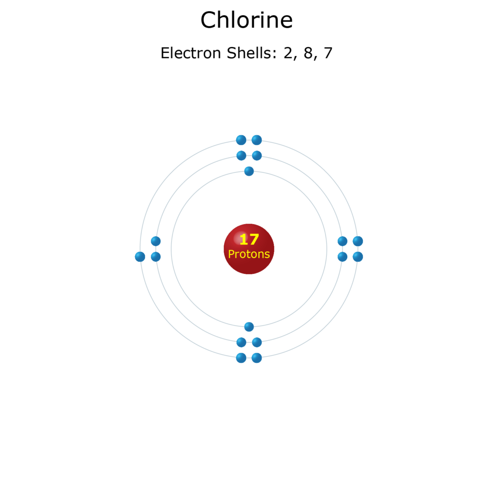 Electron Levels of a Chlorine Atom