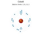 Cobalt atom electron configuration.