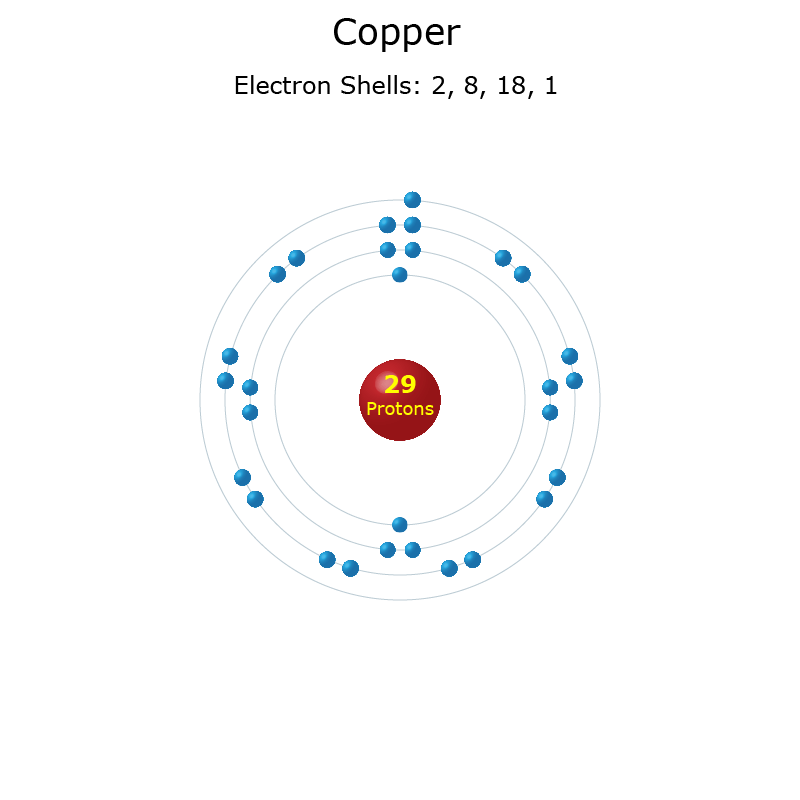 Electron Levels of a Copper Atom