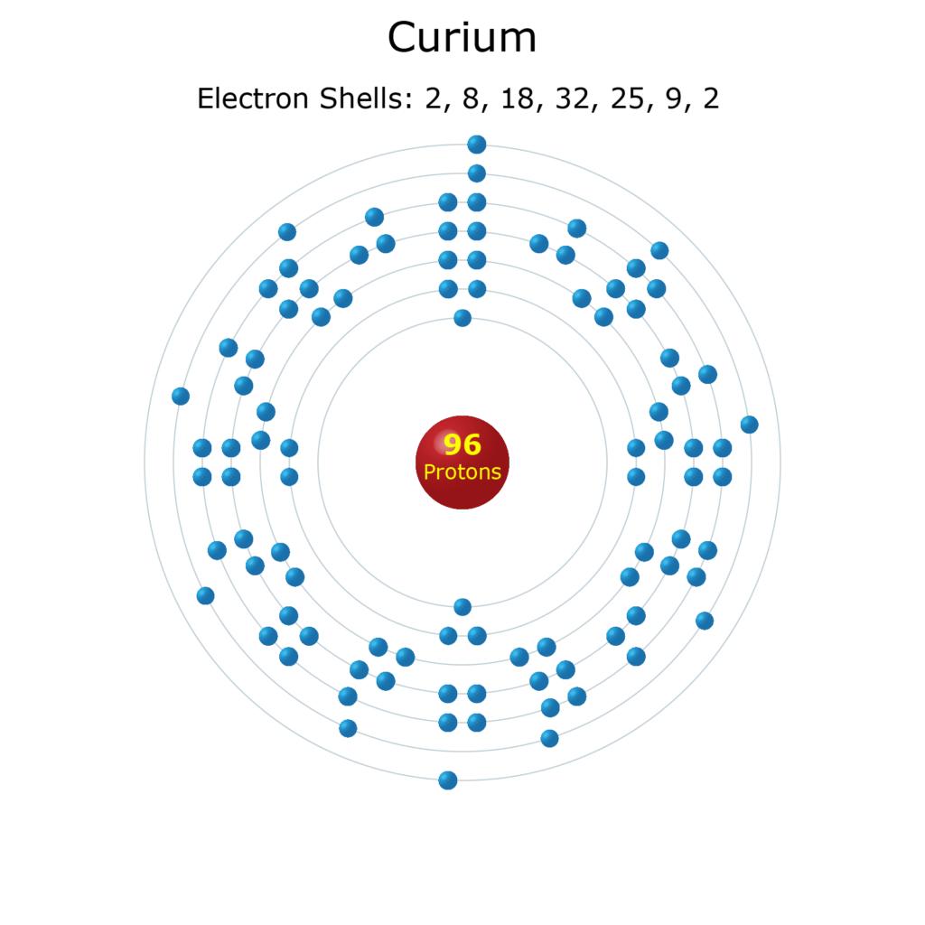 Electron Levels of a Curium Atom