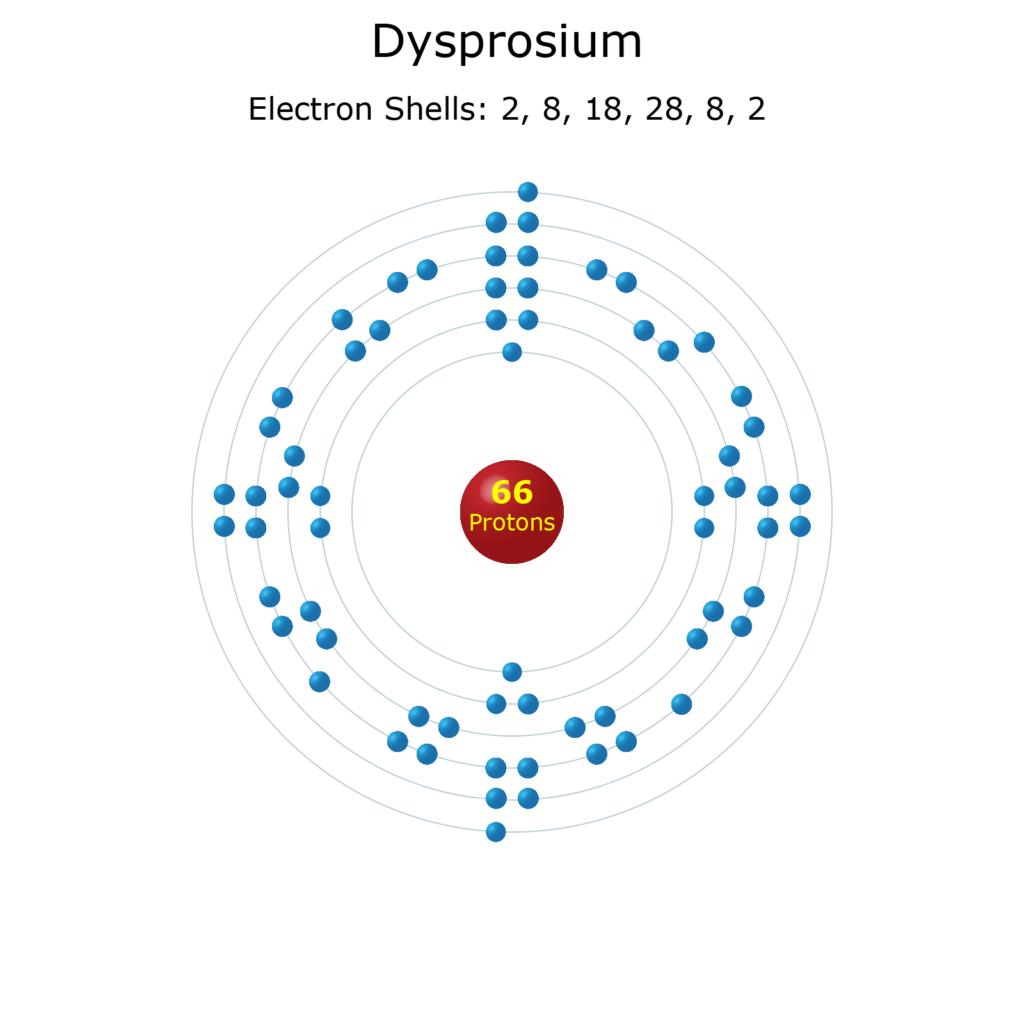 Electron Levels of a Dysprosium Atom