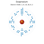 Electron Levels of a Dysprosium Atom