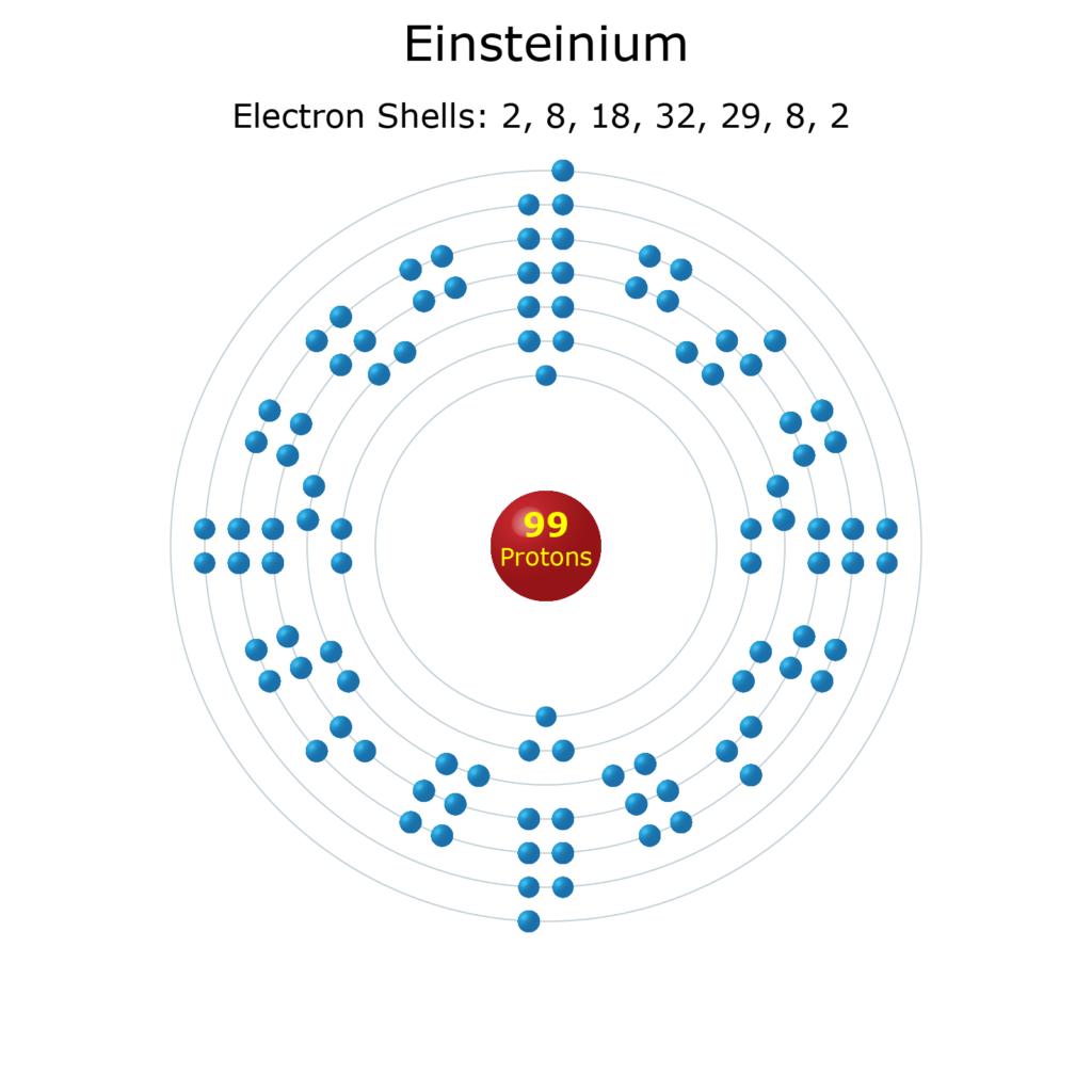Electron Levels of a Einsteinium Atom