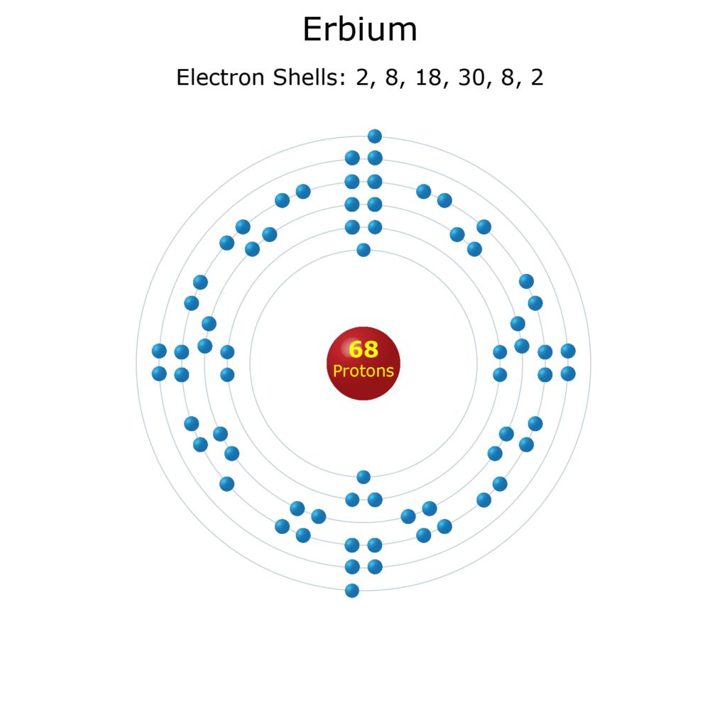 Electron Levels of a Erbium Atom