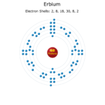 Electron Levels of a Erbium Atom