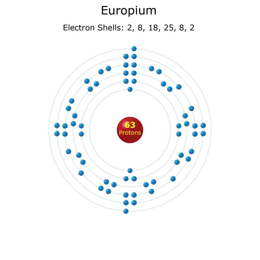Electron Levels of a Europium Atom
