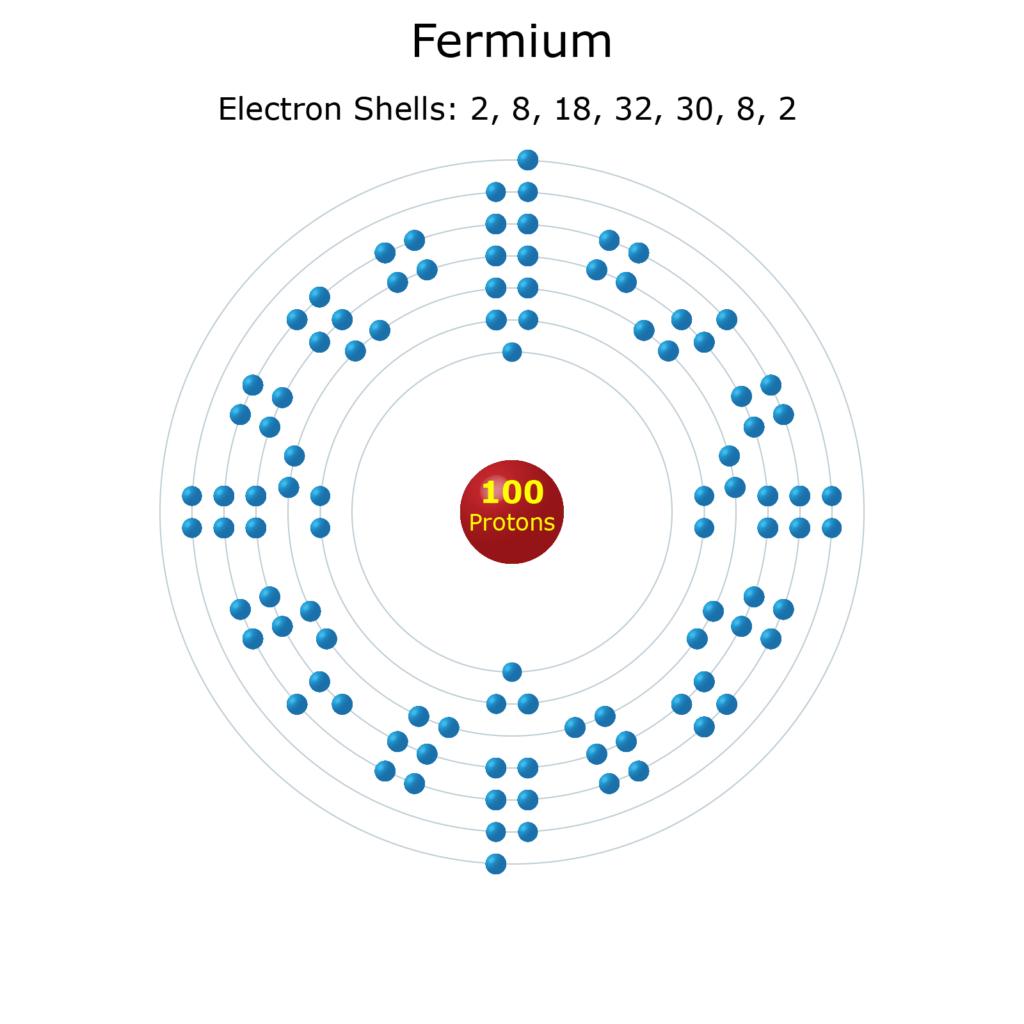 Electron Levels of a Fermium Atom