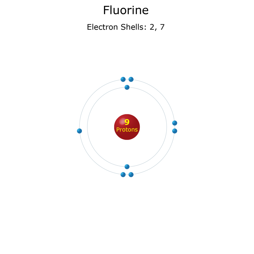 Electron Levels of a Fluorine Atom